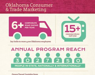 Oklahoma Consumer Trade & Marketing Rate Card